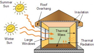 Thermal mass